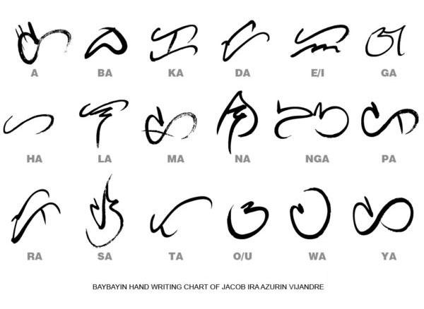 Baybayin Ancient Writing Script Of The Philippines Bayani Art